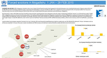 Forced evictions in Mogadishu 1 Jan – 28 Feb 2015